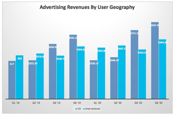 用户地理位置的广告收入