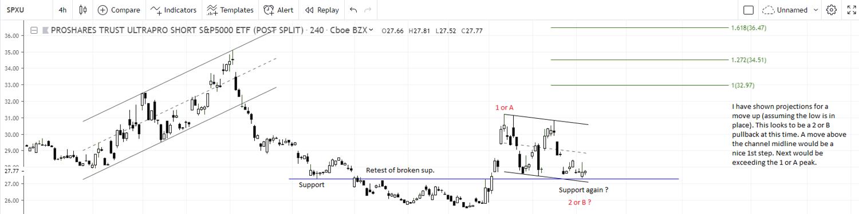 ProShares UltraPro Short S&P 500 ETF (SPXU) Stocktalk