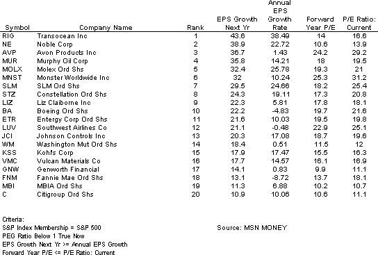 Peg ratios list