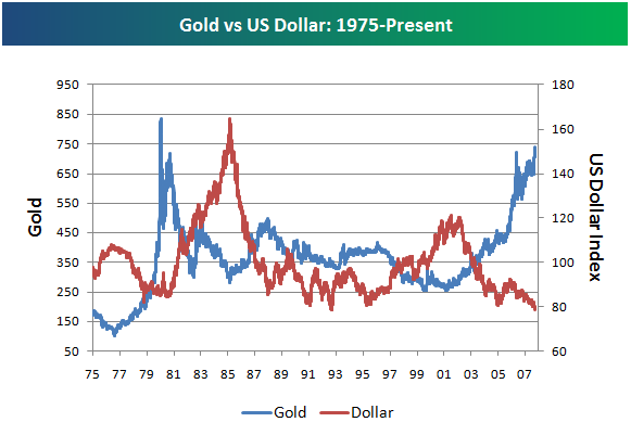 An historic look at the golddollar ratio seeking alpha most people seem to believe gold will continue higher and the dollar will go lower but contrarians have a pretty compelling case based on these charts as sciox Image collections