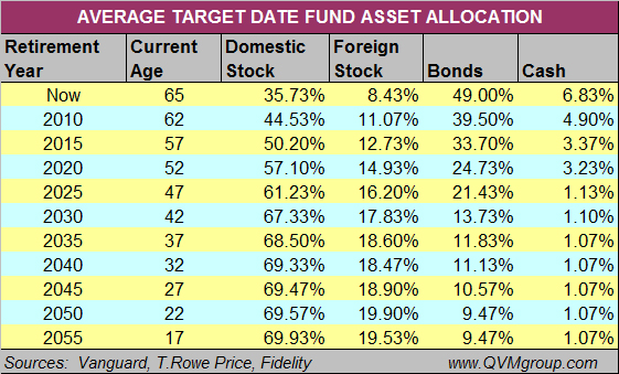 Life Cycle Asset Allocation Funds Lack Specificity | Seeking