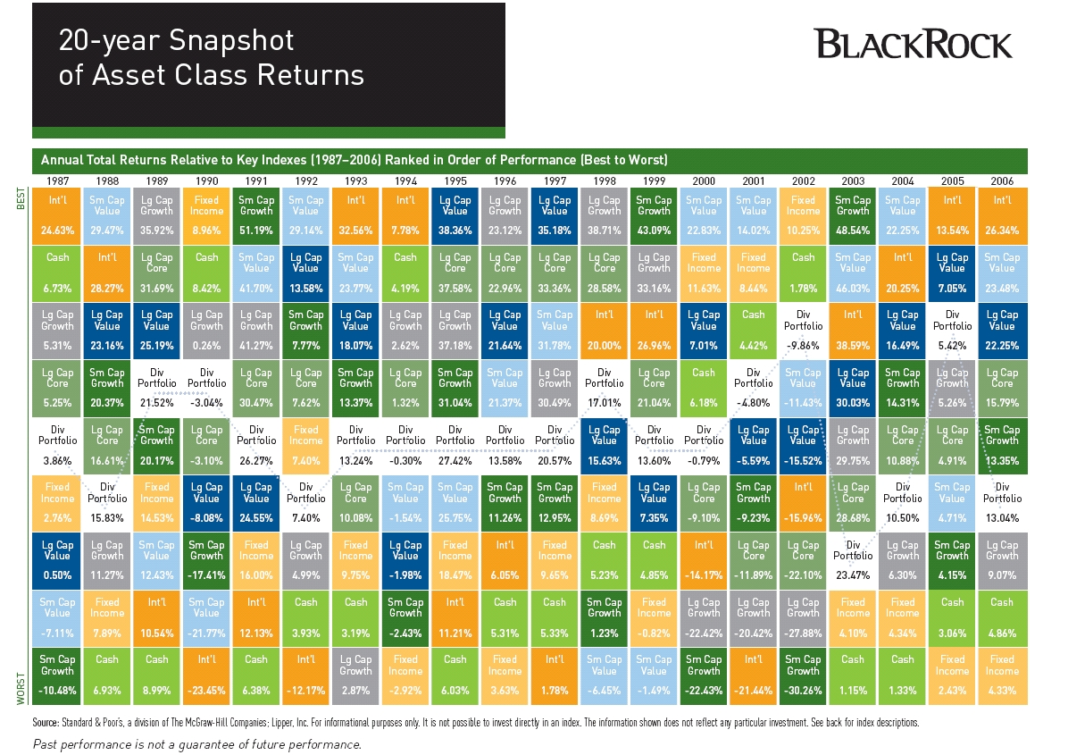 20 year snapshot of asset class returns blackrock inc nyse 20 year snapshot of asset class returns blackrock inc nyseblk seeking alpha urtaz Image collections