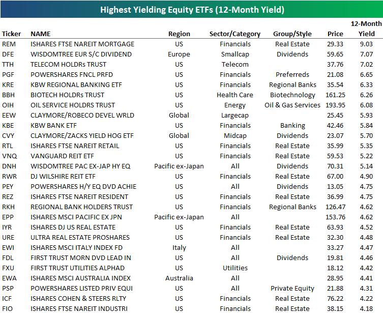 etfs with the highest yields lowest p e ratios seeking alpha