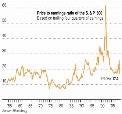 price earnings ratio rolling annual chart