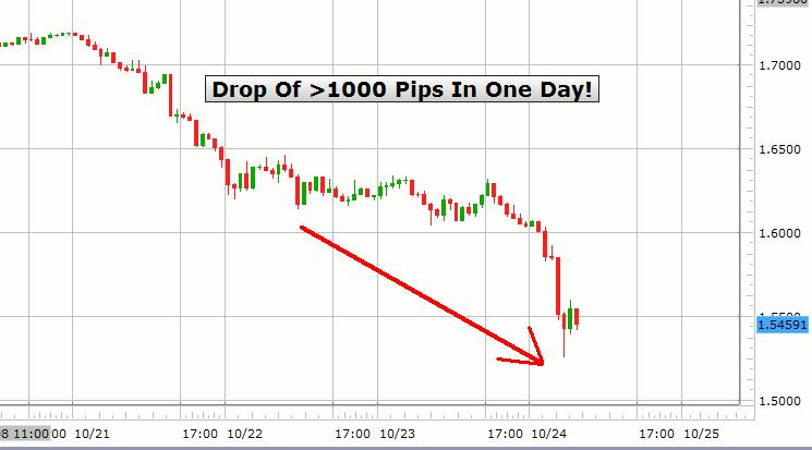 60 Min Chart Of Gbp Usd