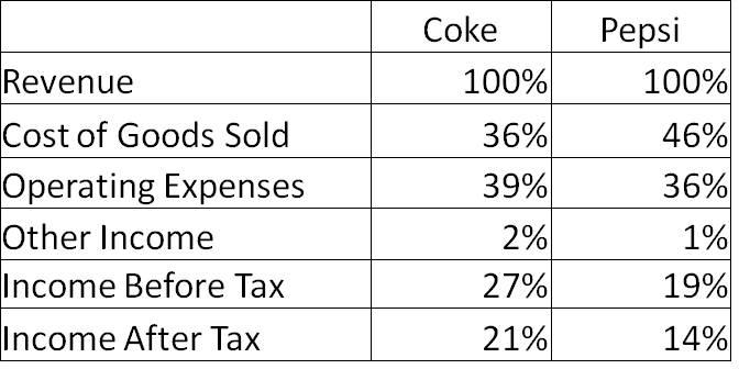 Common Size Comparisons  Coke vs. Pepsi  eb5c5eecb5e0