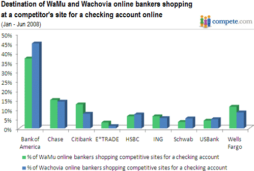 How Loyal Are Wachovia and Washington Mutual Customers? | Seeking Alpha
