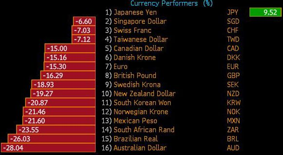 Performance Of Various Currencies Against The Anese Yen Over Past Three Months