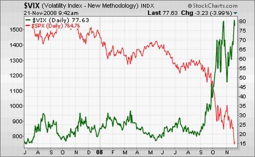 Panic crash sentiment causing market volatility seeking alpha