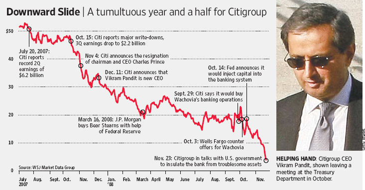 citigroup report