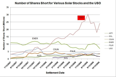 Various solar shorts and oil