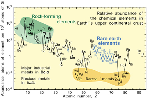 Rare earth metals not so rare but valuable seeking alpha note abundance atom fraction of the chemical elements in earths upper continental crust as a function of atomic number urtaz Image collections
