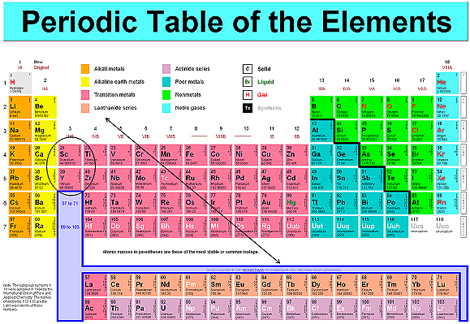 Rare earth metals not so rare but valuable seeking alpha commercially the rare earth grouping usually also includes scandium and yttrium both of which are actually elements above lanthanum in the periodic table urtaz Gallery
