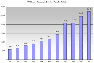 NYC%20Large%20Building%20Permits.jpg