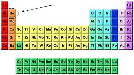 Beryllium bombs and more much more materion corporation nyse beryllium in the periodic table urtaz