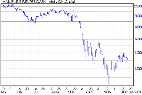value line index futures january effect