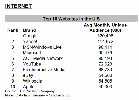 Top 10 Internet and Mobile Sites, Handsets | Seeking Alpha