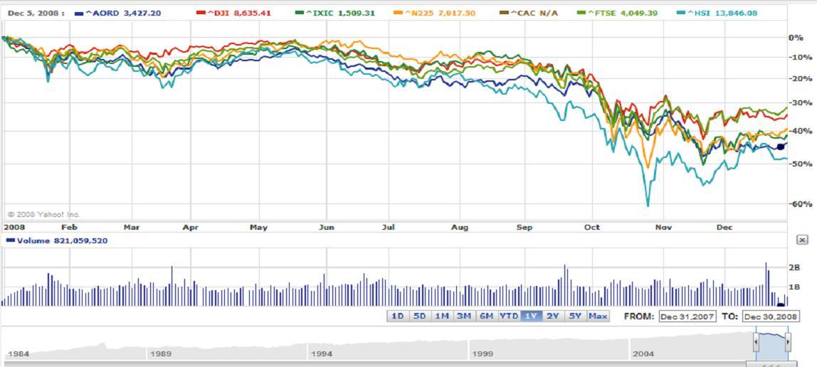 Global Stock Market Performance In 2008 Seeking Alpha