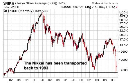 $NIKK (Tokyo Nikkei Average (NYSE:<a href='https://seekingalpha.com/symbol/EOD' title='Wells Fargo Advantage Global Dividend Opportunity Fund'>EOD</a>))