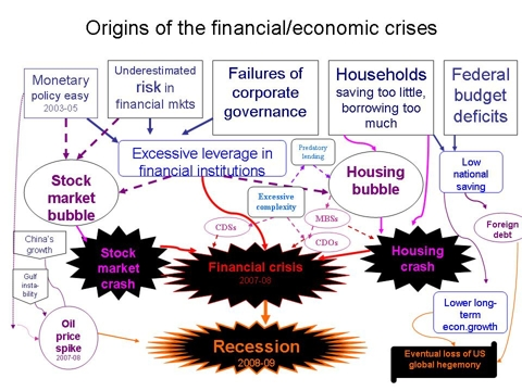 characteristics of recession and financial crisis economics essay 3 1 introduction the global financial crisis of 2007 has cast its long shadow on the economic fortunes of many countries, resulting in what has often been called the 'great recession'1 what started as.