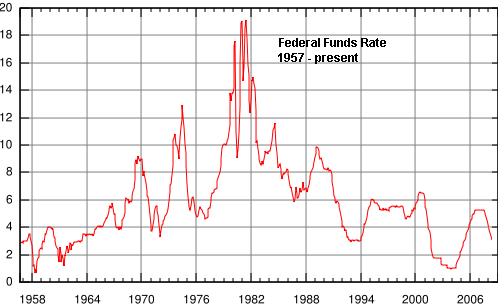 Here S A Chart Of 50 Years The Intended Federal Funds Rate
