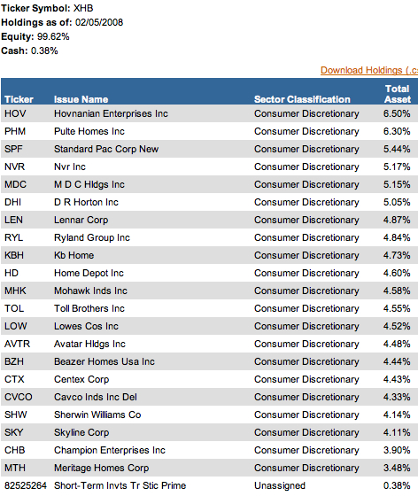 Next We Have A List Of The Holdings But Mimicking Asset Allocation Down To Hundredth Percentage Seems Impractical Lowest Is 364