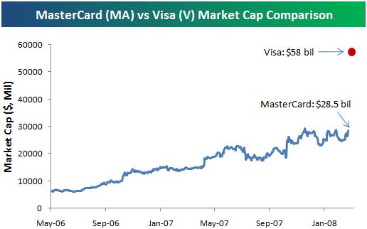 Mastercard market cap at ipo
