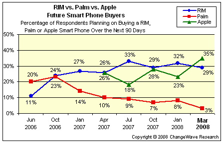 Smart Phone Wars: iPhone vs  Blackberry vs     Android