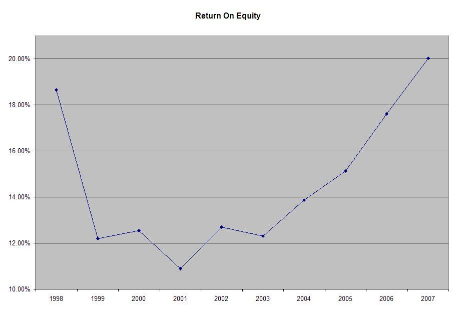 grainger dividend history