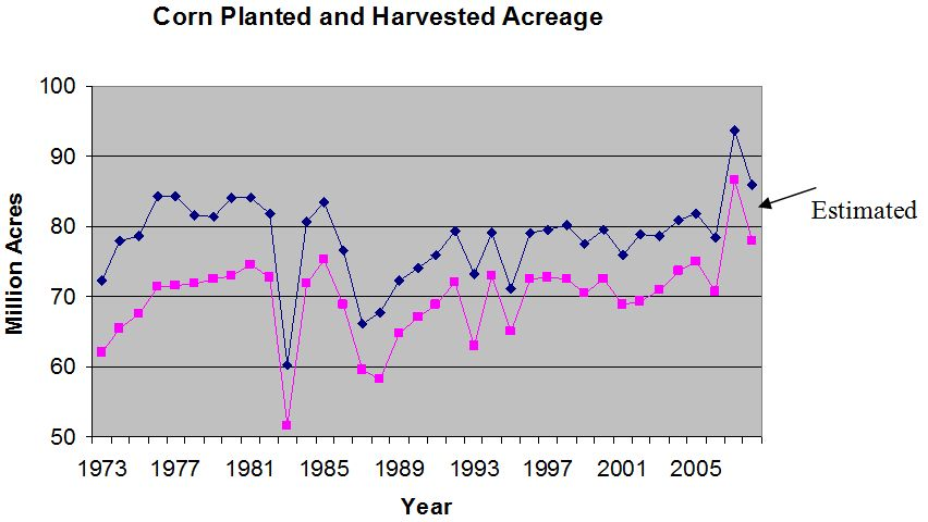 With An Estimated Yield Of 150 Bushels Acre The Average For Last Five Years And Adding Previous Crop Carryover 2008 Corn Will Likely