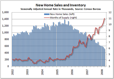 new home sales inventory chart you re going the wrong way