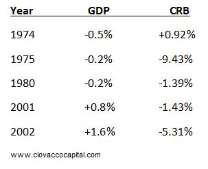 GDP & CRB Index