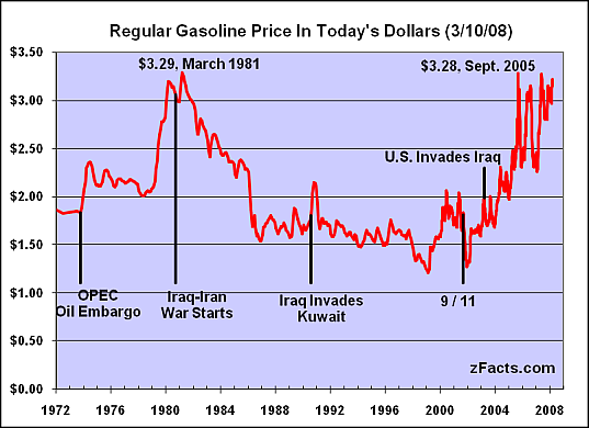 Considering That Us Gasoline Prices Now Have Reverted To Historical Price Levels Circa 1980 I Think Will Rise As Long The Dollar