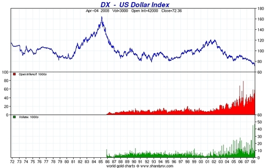 Historical Us Dollar Index Chart From 1972 To 2008