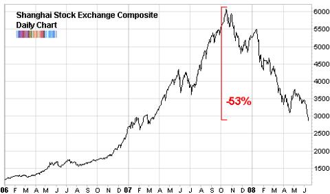Shanghai index фьючерсы форекс cfd доверительное управление