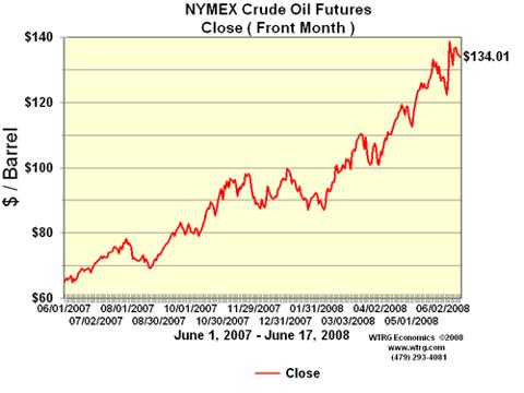 Closing Crude Oil Futures Price
