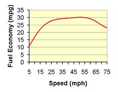 speed_vs_mpg.gif