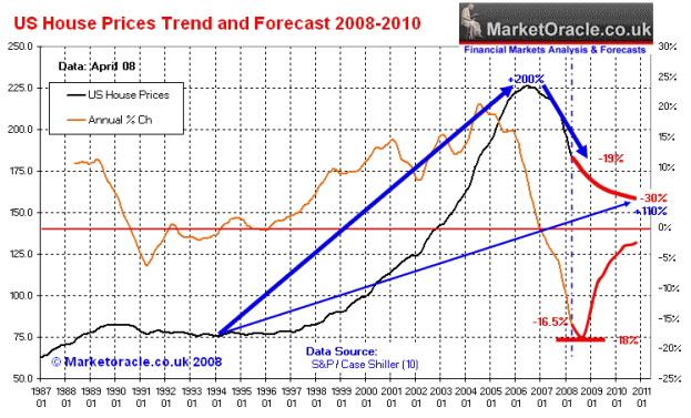 U S Housing Market Forecast 2008 2010 Seeking Alpha