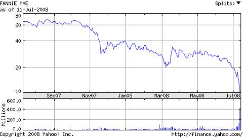 fnm_stock_jul_08.png