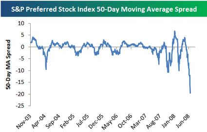 https://seekingalpha com/article/45631-preferred-stocks-get-crushed