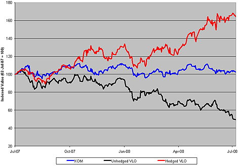 Chart: Daily Performance