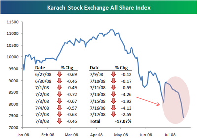 guideto investors in karachi stock exchange Kse investor guide home karachi stock exchange faq's contact feel free to question.