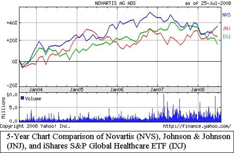 Novartis Investor Relations
