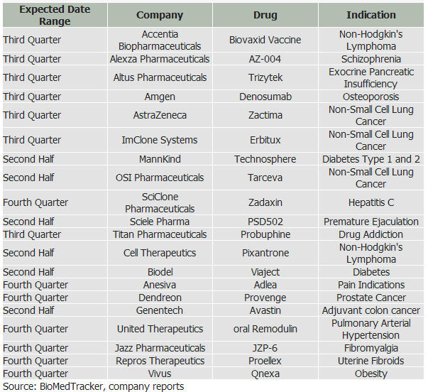 drug-clinical-trials-for-2nd-half-of-2008.png