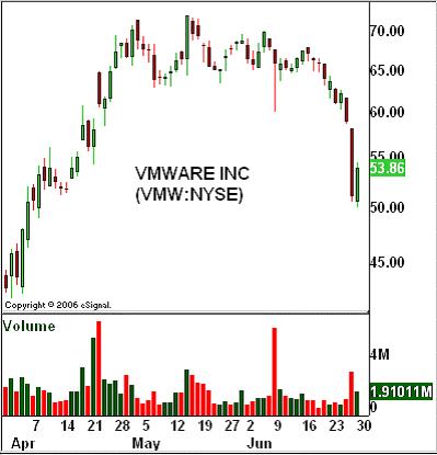 VMWARE INC (VMW: NYSE)