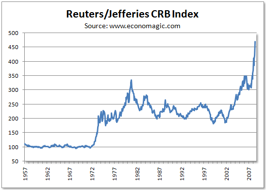 Historical crb charts and the commodity bubble seeking alpha