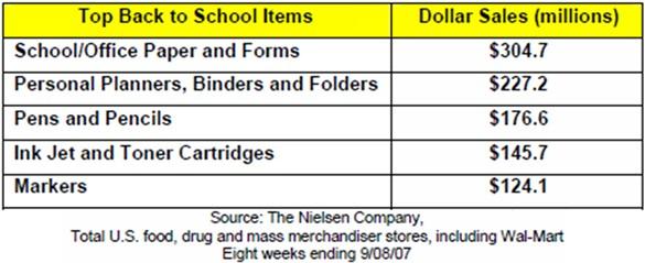 nielsen-back-to-school-item-sales-2007.jpg