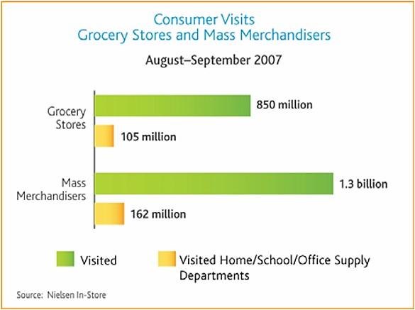 nielsen-grocery-store-mass-merchandiser-visits-home-school-office-2007.jpg