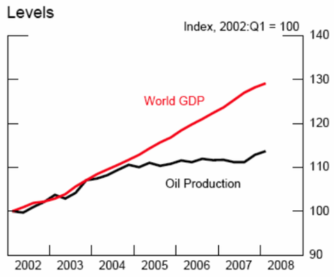 World_gdp_vs_oil_prod