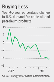 wsj_oil_demand.gif